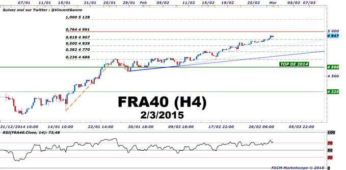 CAC40 / DAX : Le marché attends cette semaine la date précise du début du QE de la BCE