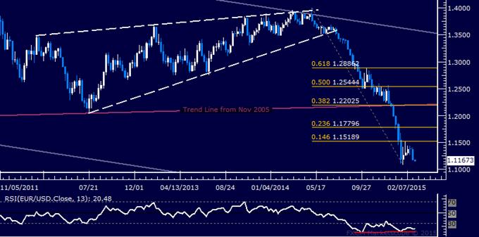 EUR/USD Candlestick Analysis: Euro Rebound Risk Remains