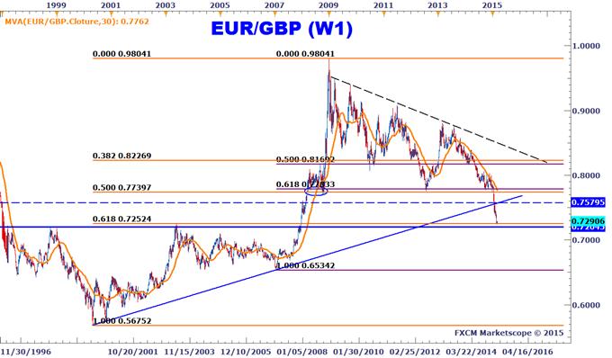 Idée de Trading DailyFX : L'EURGBP en surveillance pour un rebond en mars