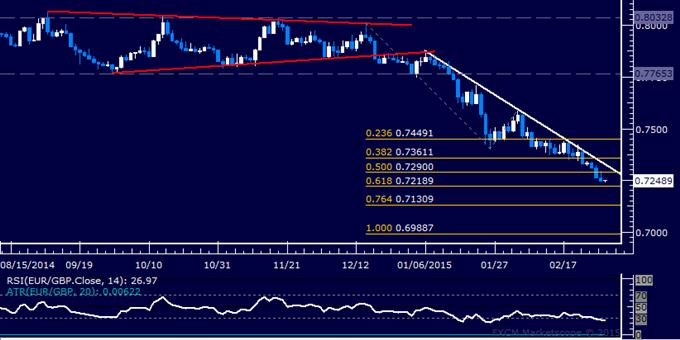 EUR/GBP Technical Analysis: Euro Slides to 7-Year Low