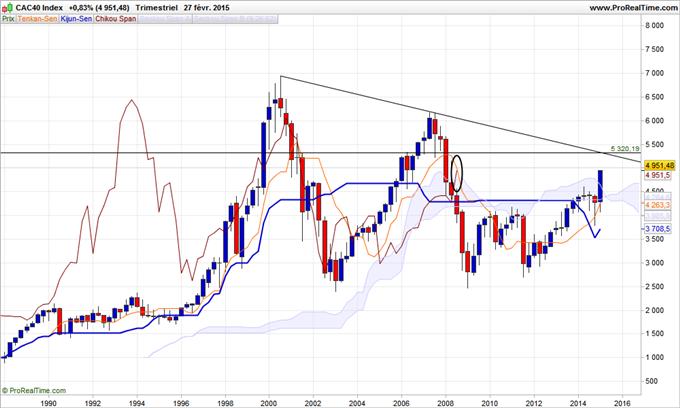 Indices boursiers : Ichimoku - une correction serait salutaire mais les signaux de vente ne sont pas présents