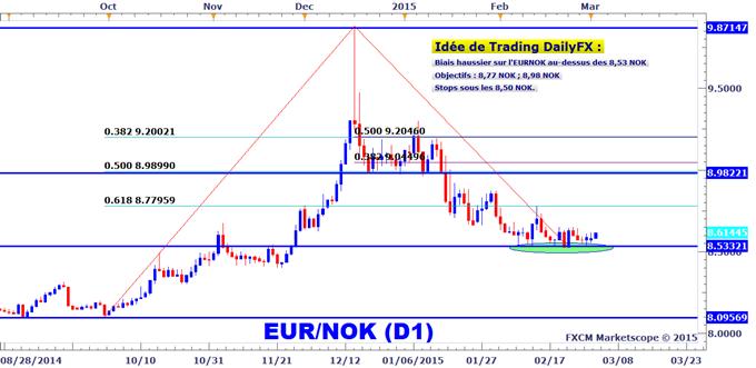 Idée de Trading DailyFX : L'EURNOK construit une base importante sur les 8,53 NOK