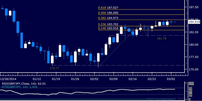 GBP/JPY Technical Analysis: Flat-Lining Below 185.00 Mark