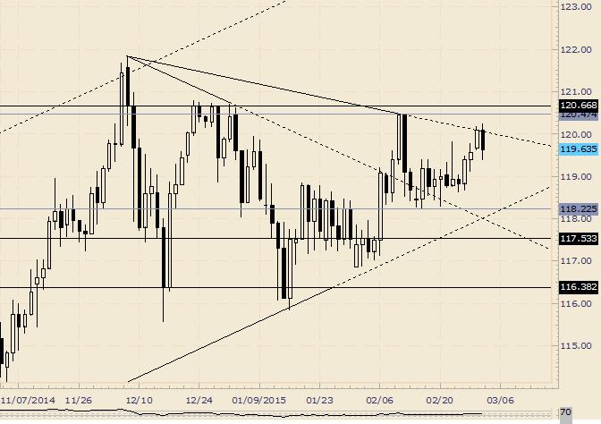 USD/JPY Bearish Outside Day Reversal