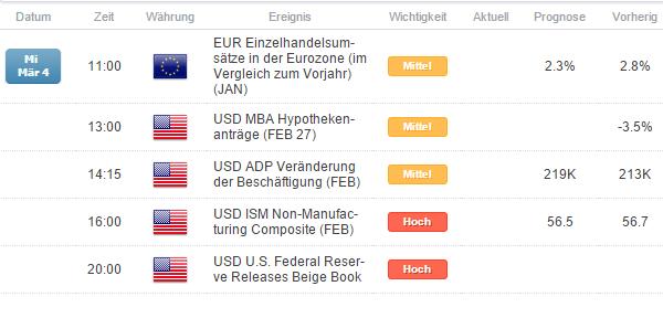 EUR/USD - Seit Anfang März führt der expansive Pfad der EZB durch unbekanntes Terrain