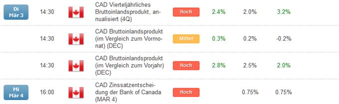 Zinssatzentscheidung der Bank of Canada