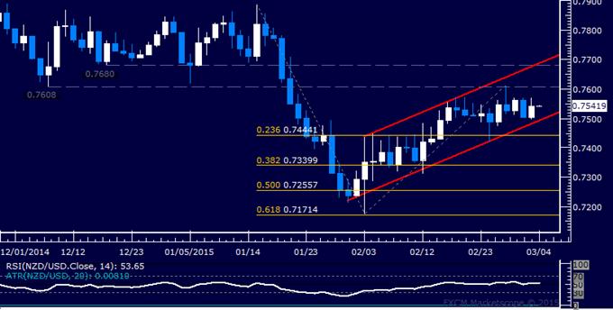 NZD/USD Technical Analysis: Oscillating Above 0.75 Figure