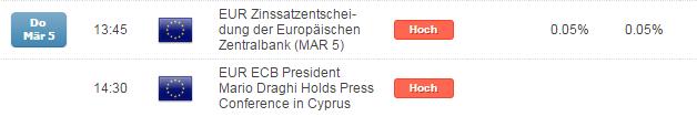 DAX mit Fokus auf der EZB am Donnerstag