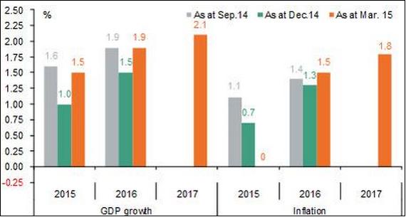 Prévisions croissance inflation BCE