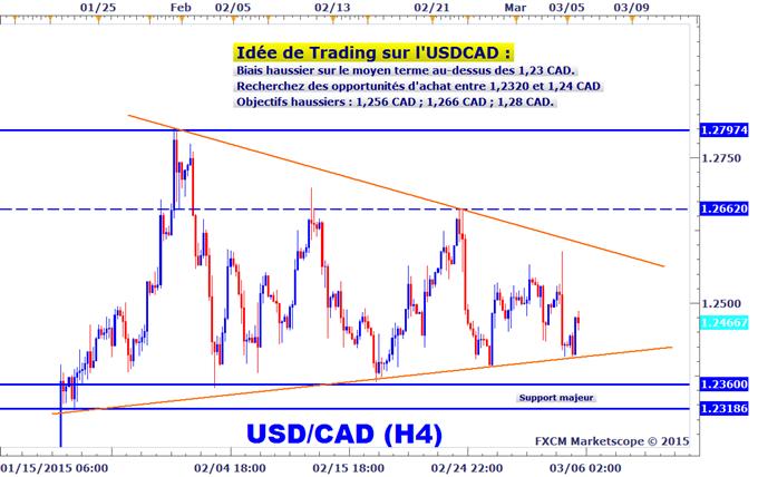 Idée de Trading DailyFX : Toujours bullish sur l'USDCAD