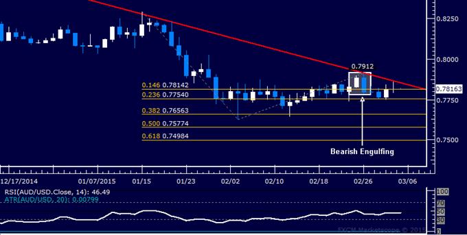 AUD/USD Technical Analysis: Stalling Below Key Trend Line