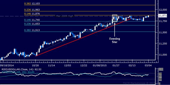 US Dollar technische Analyse: Range Top bleibt im Spiel