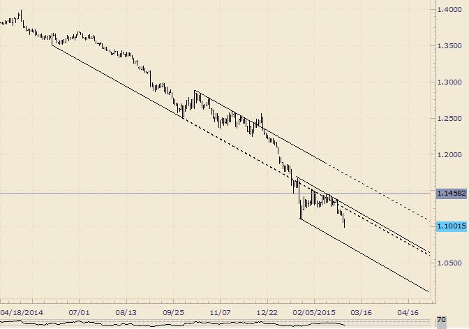 EUR/USD sinkt unter 1,10; Chart-Levels bei 1,0915 und 1,0765