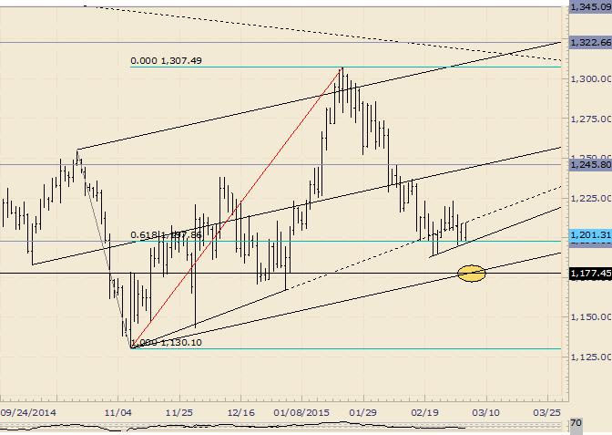 Goldkurs nimmt sich Zeit beim Fibonacci Level