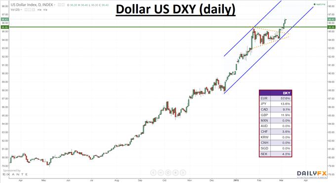 dollar us dxy.