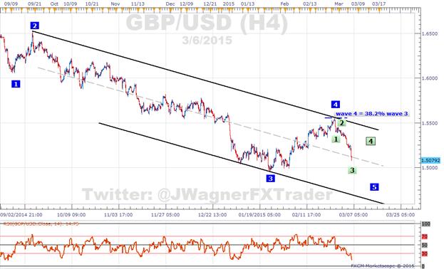 GBP/USD: Sentiment wird extrem