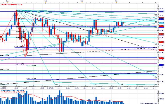 USD/JPY Inching Towards Key Pivot