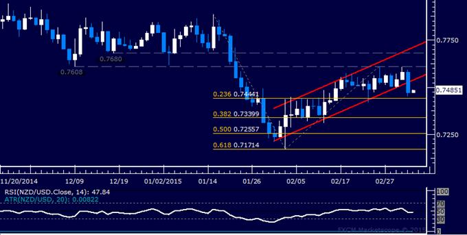NZD/USD Technical Analysis: Short Trade Setup Established
