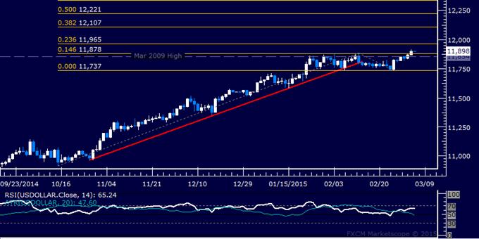 US Dollar technische Analyse: Fünfwöchiges Range-Top durchbrochen