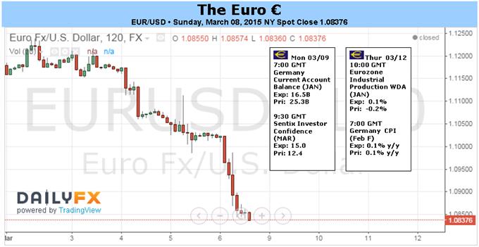QE-Programmbeginn der EZB senkt Euro trotz Prognoseoptimismus