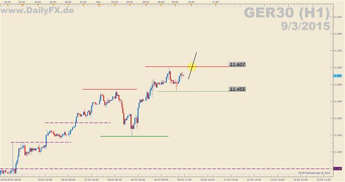 Trading Setup: Long GER30 (DAX)