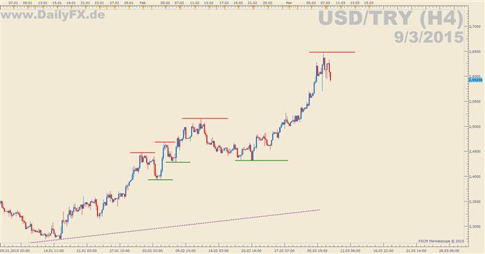 USD/TRY: Die türkische Notenbank senkt den Einlagezins um 300 Basispunkte
