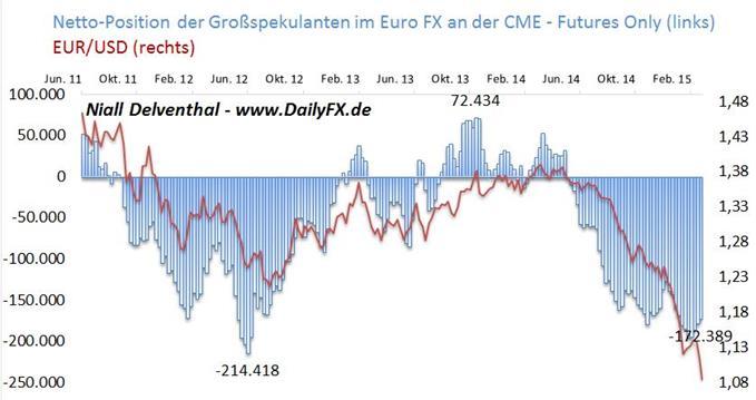 EUR/USD: Wirtschaftskalender dieser Woche dünn besiedelt - Finanzinvestoren reduzieren Verkaufspositionen