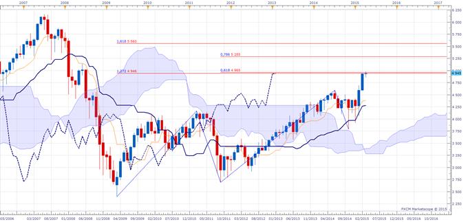Indices boursiers : Les indices ne sont plus à acheter selon Ichimoku