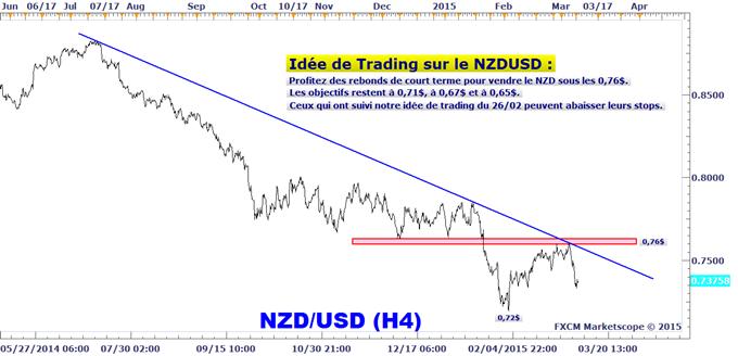 Idée de Trading DailyFX : Toujours bearish sur le dollar néo-zélandais