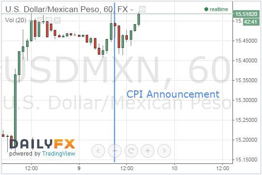 MXN Appreciates Following February 2015 CPI Announcement