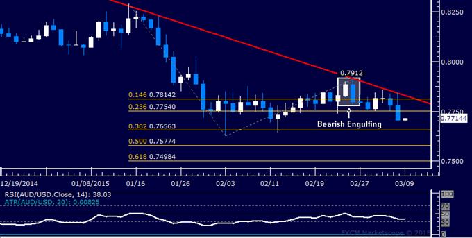 AUD/USD Technical Analysis: Short Trade Setup Established