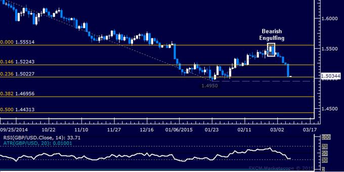 GBP/USD Technical Analysis: January Bottom Threatened