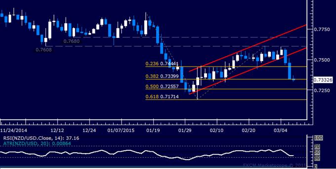 NZD/USD Technical Analysis: Kiwi Dollar Selloff Accelerates