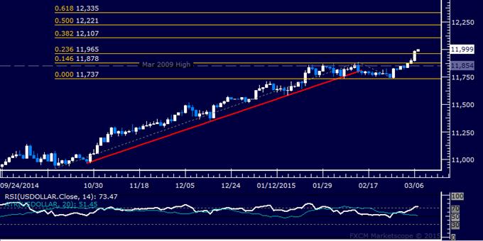 US Dollar Technische Analyse: Zielt auf anhaltenden Anstieg