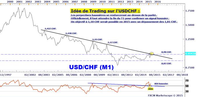 Idée de Trading DailyFX : Signal technique de long terme étudié sur le franc suisse