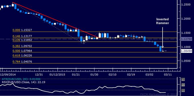 EUR/USD Technical Analysis: Bounce Sought to Enter Short