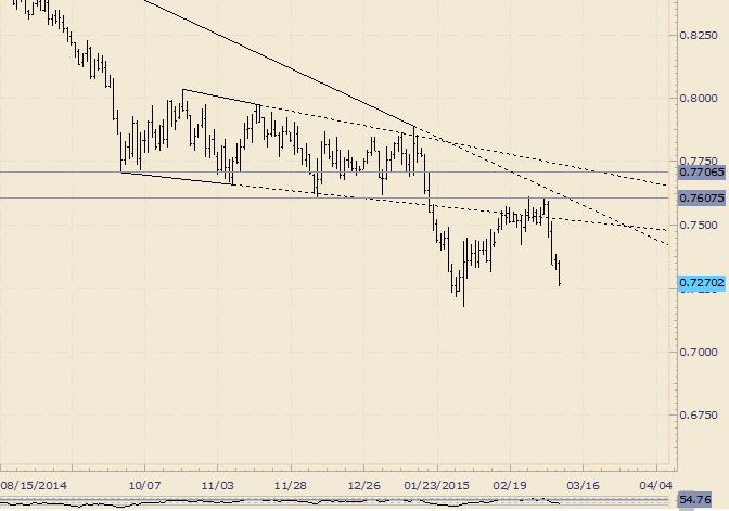 NZD/USD Threatens Huge Breakdown