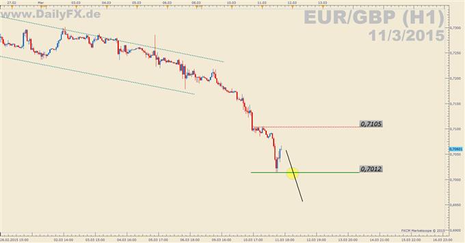 Trading Setup: Short EUR/GBP