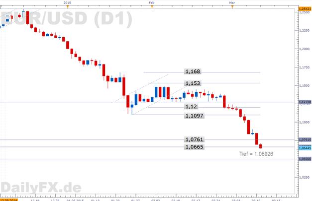 Draghi drückt  - EUR/USD stürzt auf 1,064