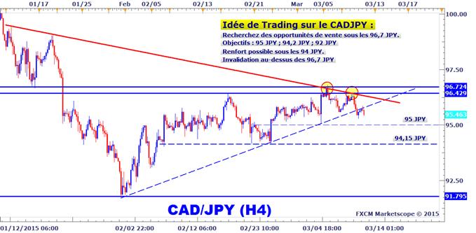 Idée de Trading DailyFX : Configuration baissière à mettre à profit sur le CADJPY
