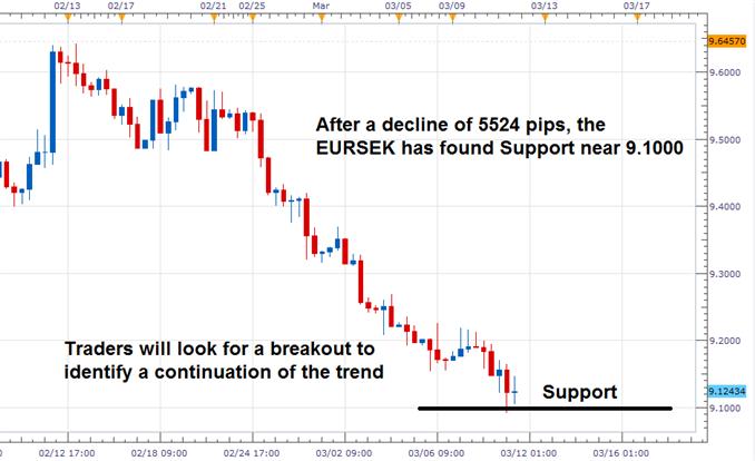 Swedish Price Levels Rebound in February, EURSEK Finds Support