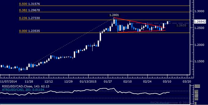 USD/CAD Technical Analysis: Monthly Range Top Broken