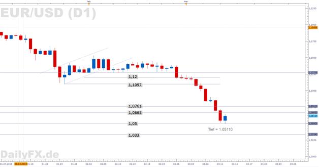 Short-Covering: EUR/USD startet am frühen Morgen den Erholungsversuch