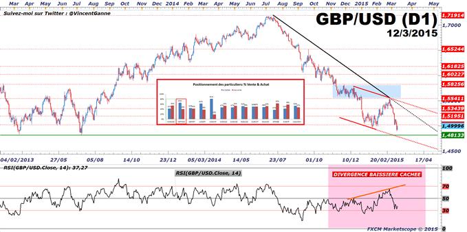 GBP/USD : Prudence, ce marché baissier est acheté par la majorité des traders particuliers