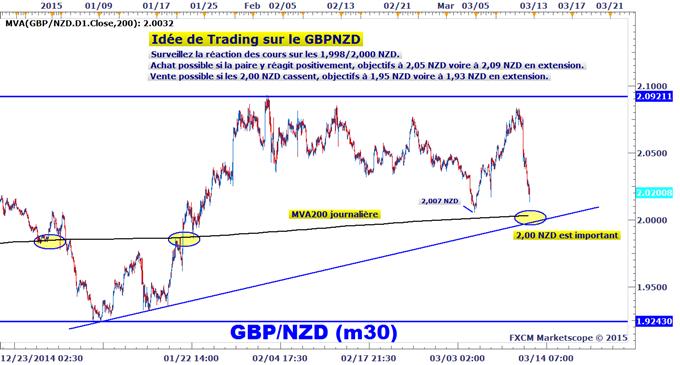 Idée de Trading DailyFX : Le GBPNZD en surveillance pour une réaction sur les 2,00 NZD