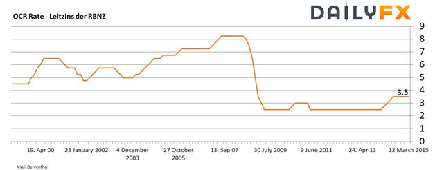 RBNZ: fässt das fünfte Mal in Folge den Leitzins nicht an - Kiwi springt