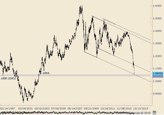 EUR/USD wendet ab Tief von März 2003 und der 2008-2010 Linie