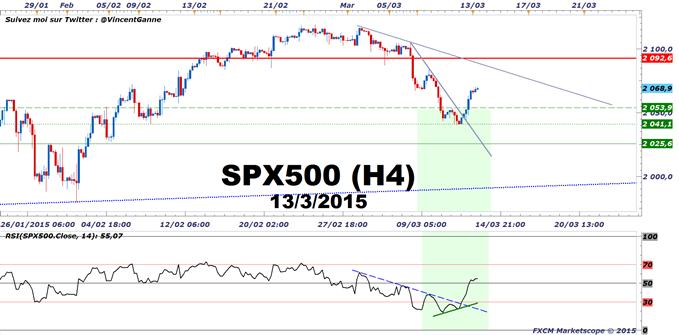 CAC40 / DAX : Deux chemins sont envisageables après cette première semaine de QE en Zone Euro