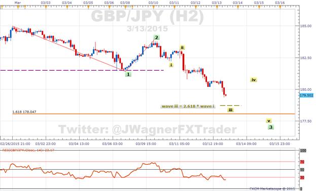 GBP/JPY: Sentiment erlebt mehr Käufer während Sell-Off