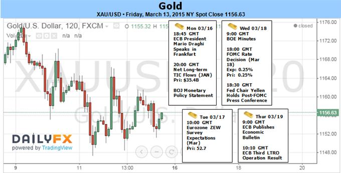 Gold stoppt nach 9 Tagen tiefer - Kurs steht vor FOMC bei der Schlüsselunterstützung